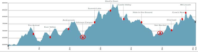Castle Peak 100k: Prerace | on